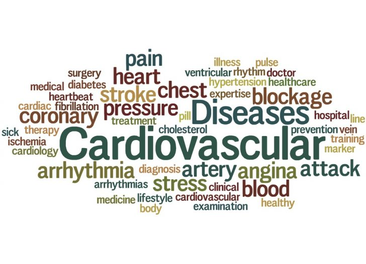 cardiovascular-disease-word-cloud