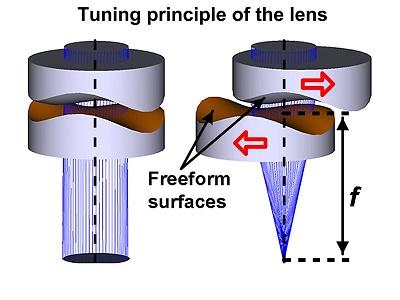 freeform-lens2.jpg