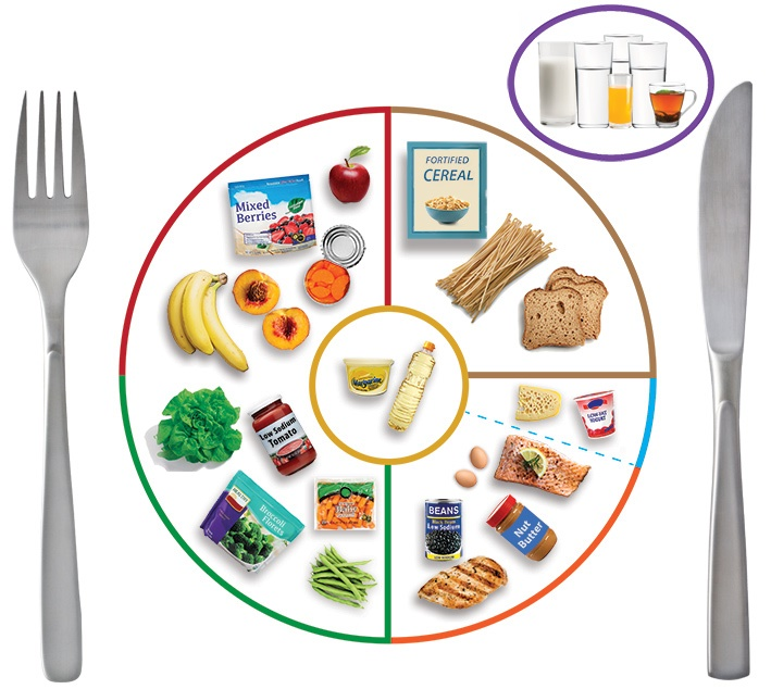 Nutritional Facts For Kids  And Older