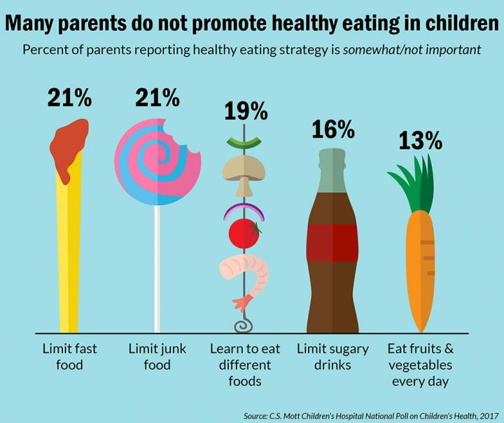 not healthy eating infographic