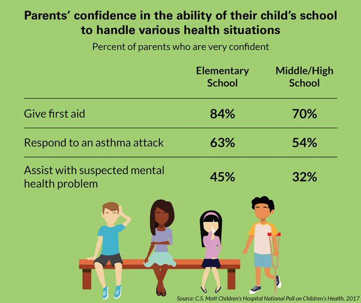 parents confidence