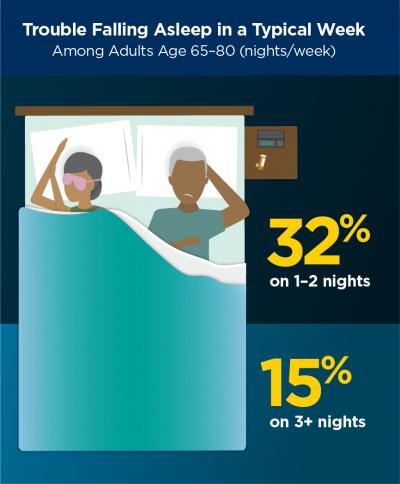 sleep-meds-percentages